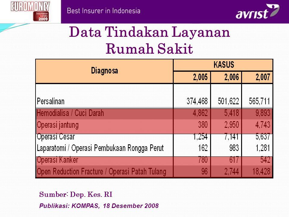 Data Tindakan Layanan Rumah Sakit