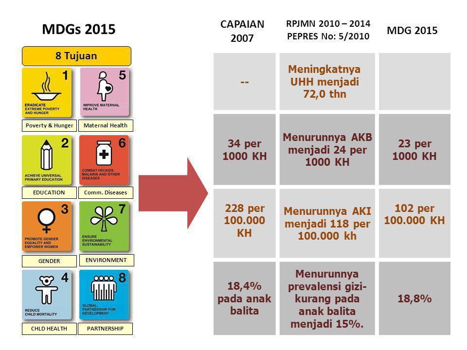 MDGs 2015 CAPAIAN 2007 MDG 2015 8 Tujuan RPJMN 2010 – 2014