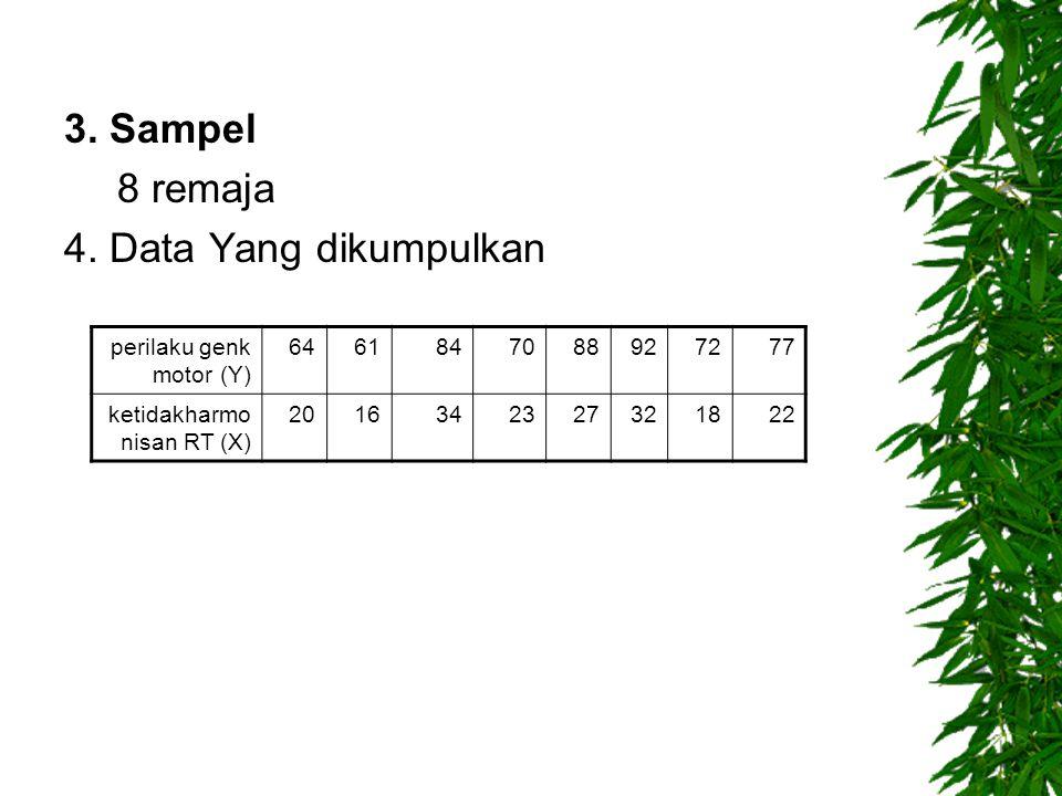3. Sampel 8 remaja 4. Data Yang dikumpulkan perilaku genk motor (Y) 64