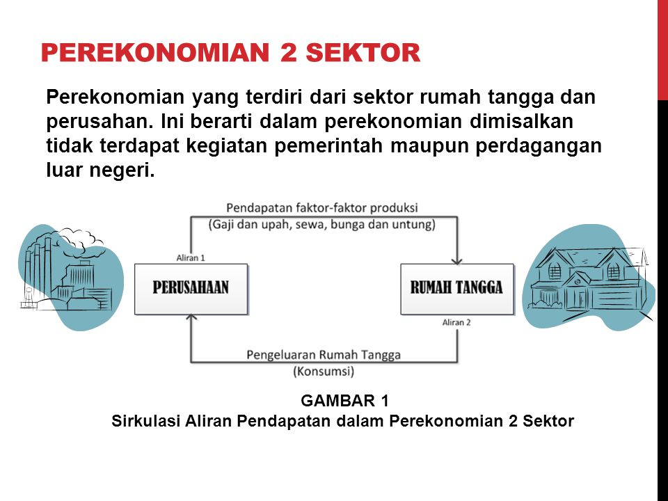 Sirkulasi Aliran Pendapatan dalam Perekonomian 2 Sektor