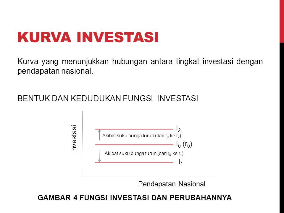 KURVA INVESTASI Kurva yang menunjukkan hubungan antara tingkat investasi dengan pendapatan nasional. BENTUK DAN KEDUDUKAN FUNGSI INVESTASI