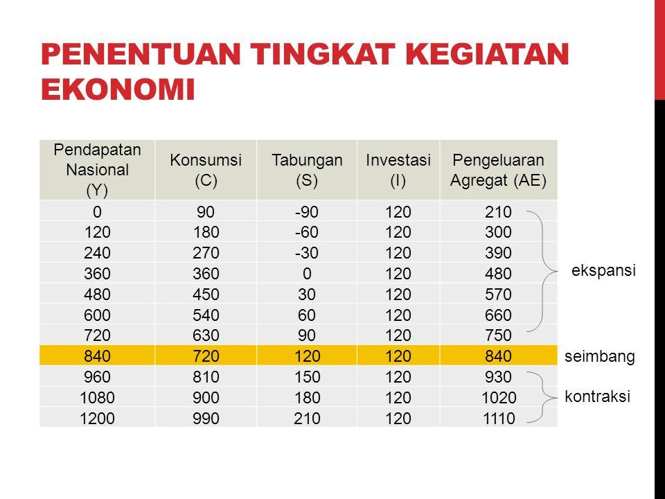 Penentuan tingkat kegiatan ekonomi
