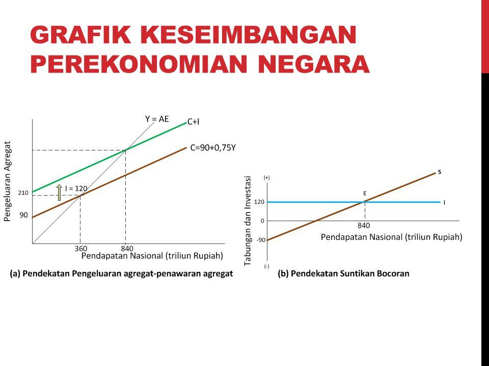 Grafik keseimbangan perekonomian negara