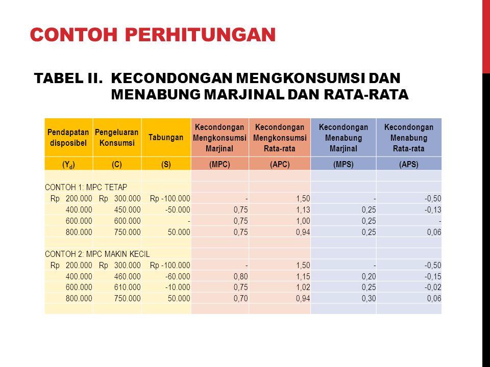 Contoh perhitungan TABEL II. KECONDONGAN MENGKONSUMSI DAN MENABUNG MARJINAL DAN RATA-RATA. Pendapatan disposibel.