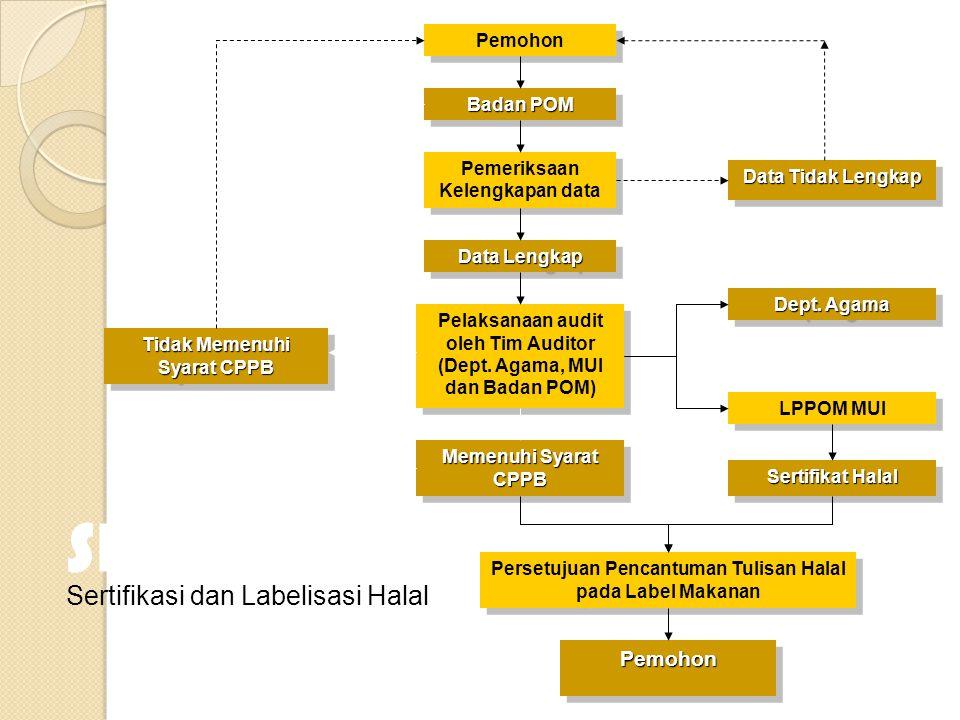 Skema Sertifikasi dan Labelisasi Halal Pemohon Pemohon Badan POM