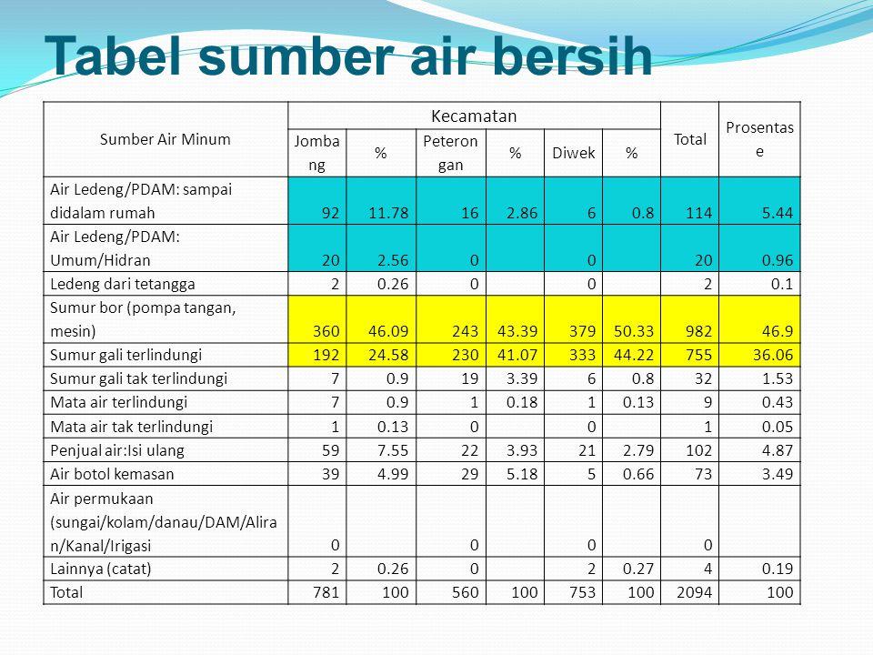 Tabel sumber air bersih