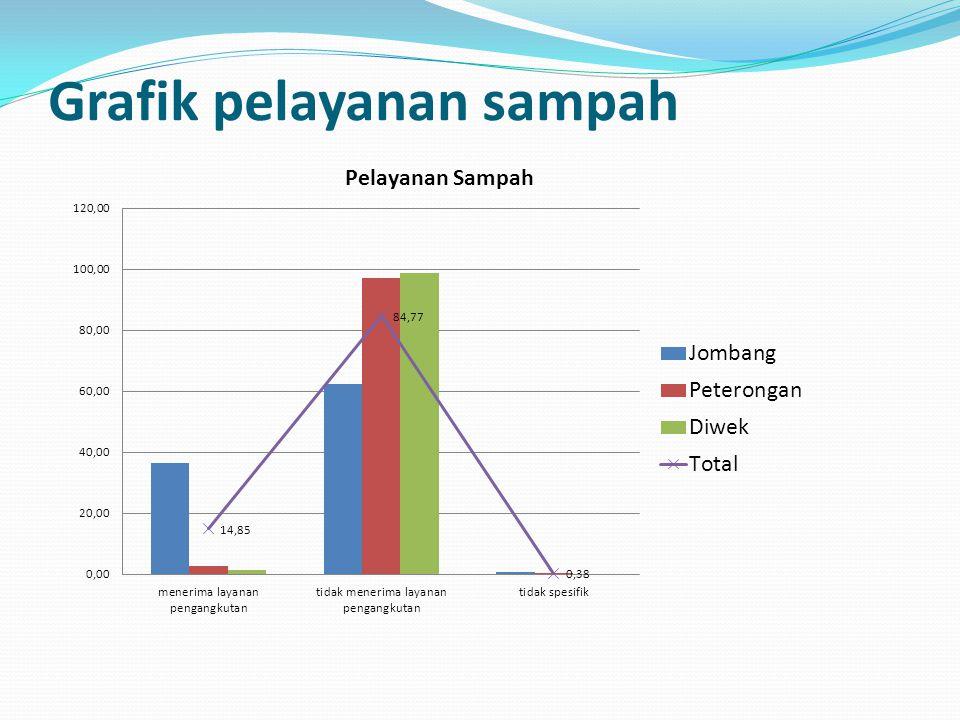 Grafik pelayanan sampah