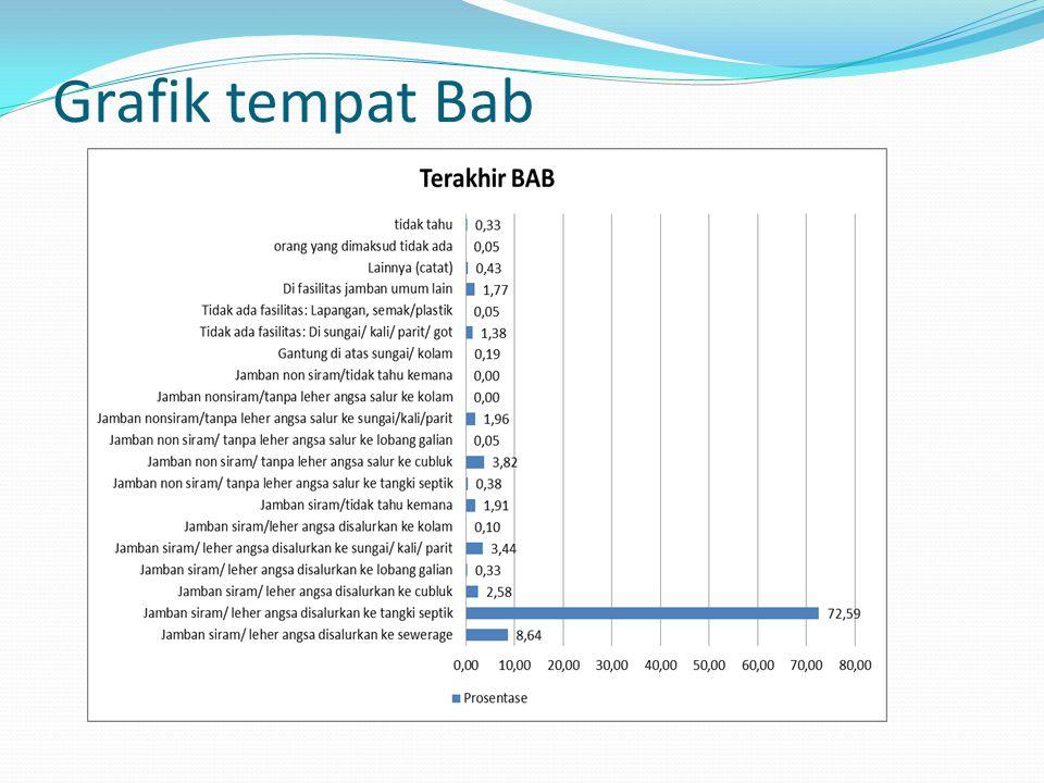 Grafik tempat Bab