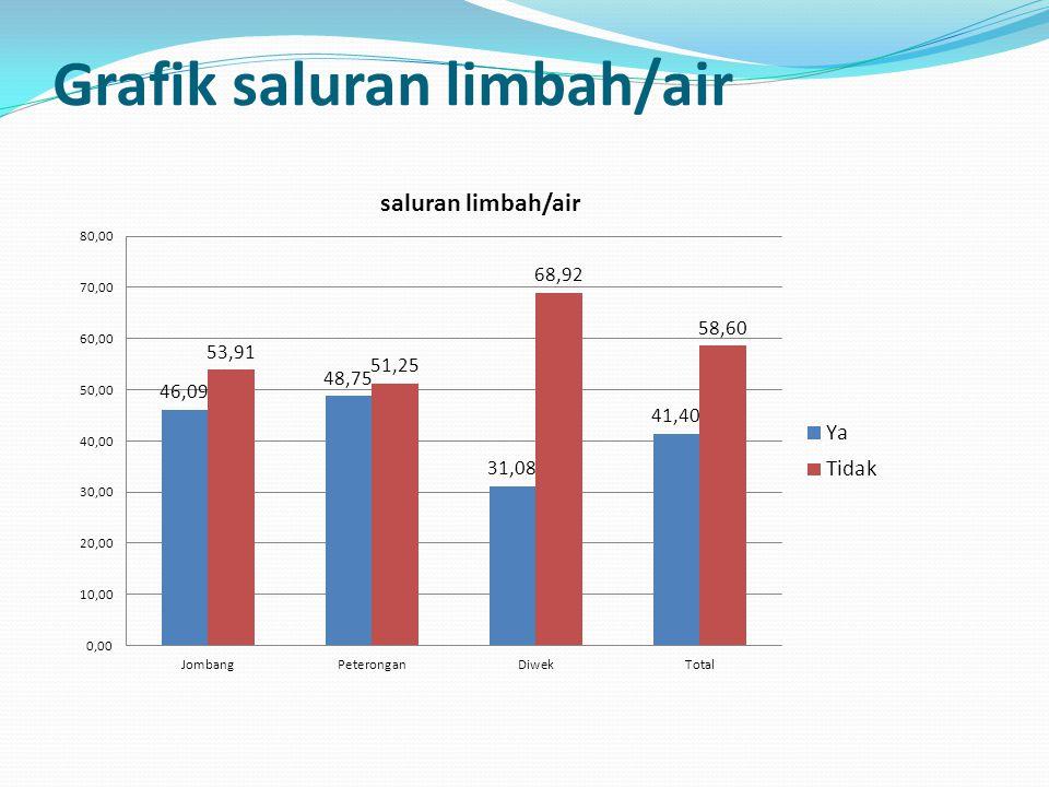 Grafik saluran limbah/air