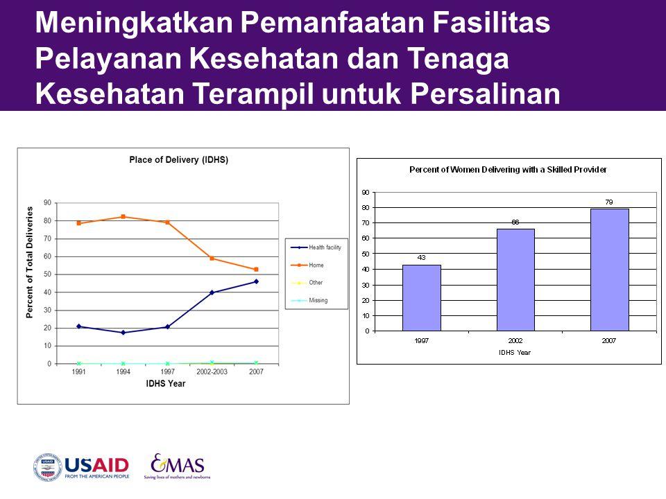 Meningkatkan Pemanfaatan Fasilitas Pelayanan Kesehatan dan Tenaga Kesehatan Terampil untuk Persalinan