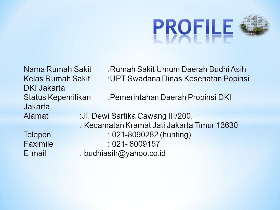 PROFILE Nama Rumah Sakit :Rumah Sakit Umum Daerah Budhi Asih