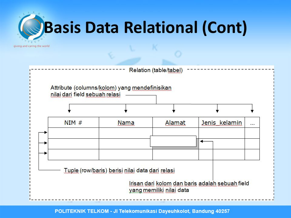 Basis Data Relational (Cont)