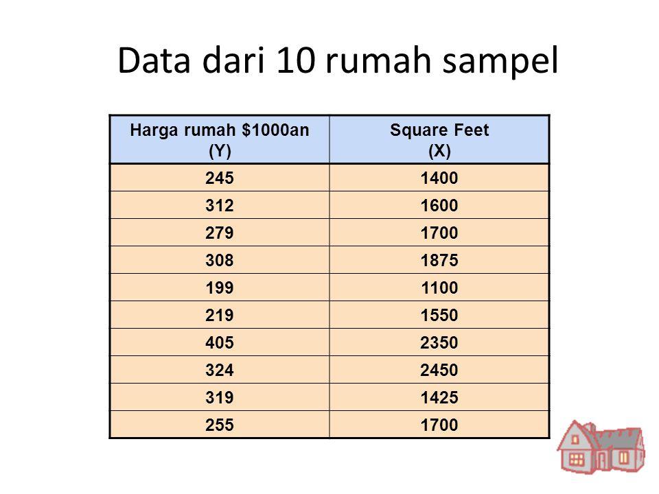 Data dari 10 rumah sampel Harga rumah $1000an (Y) Square Feet (X) 245