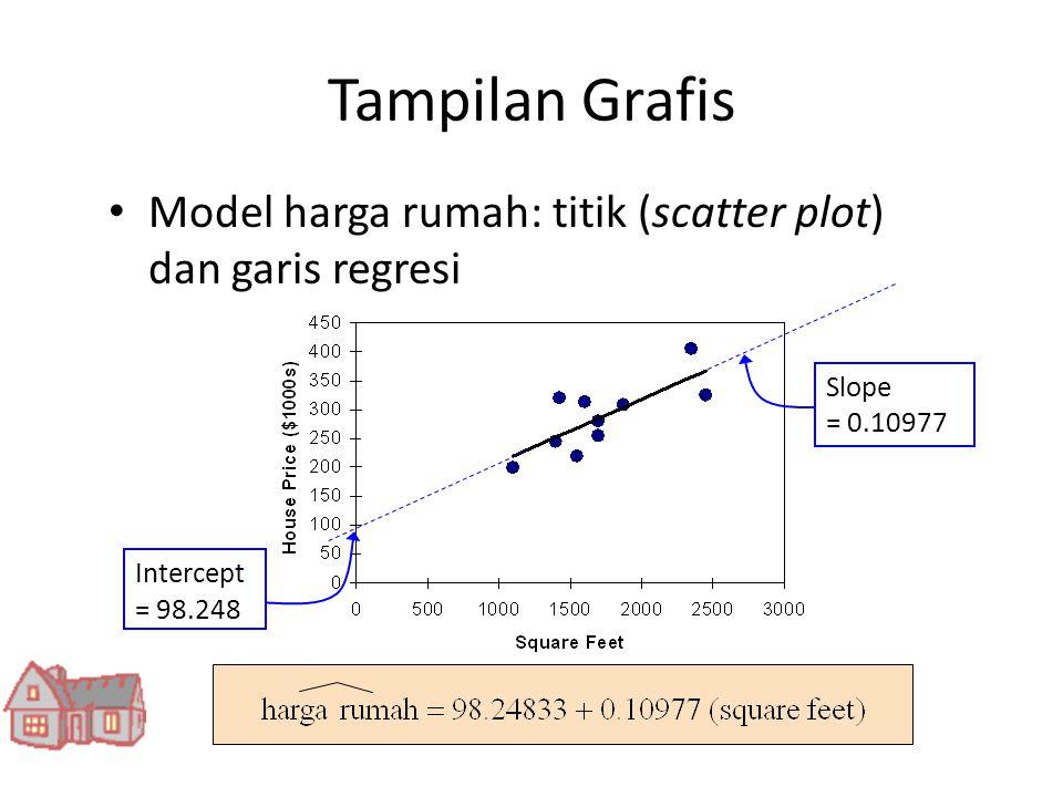 Tampilan Grafis Model harga rumah: titik (scatter plot) dan garis regresi. Slope. = 0.10977. Intercept.