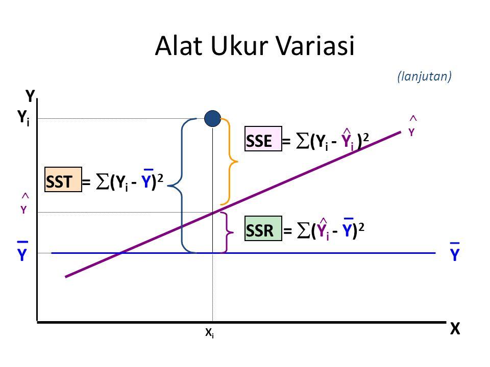 Alat Ukur Variasi _ Y Yi SSE = (Yi - Yi )2 _ SST = (Yi - Y)2 _