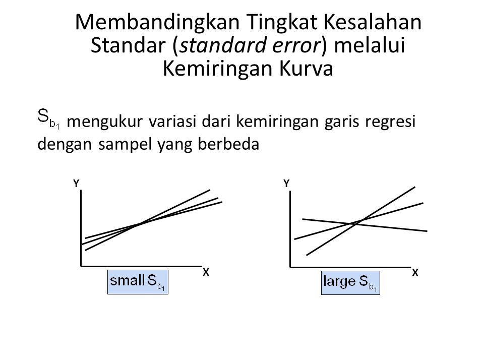 Membandingkan Tingkat Kesalahan Standar (standard error) melalui Kemiringan Kurva