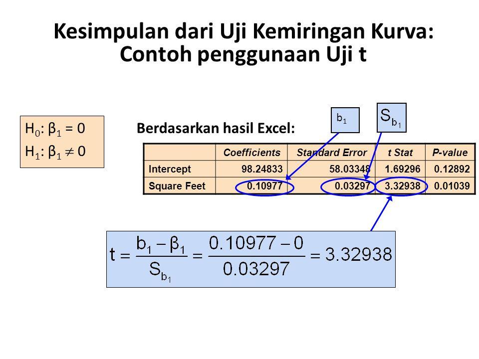 Kesimpulan dari Uji Kemiringan Kurva: Contoh penggunaan Uji t