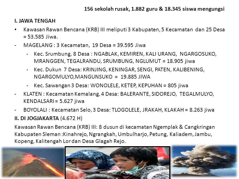 156 sekolah rusak, 1.882 guru & 18.345 siswa mengungsi