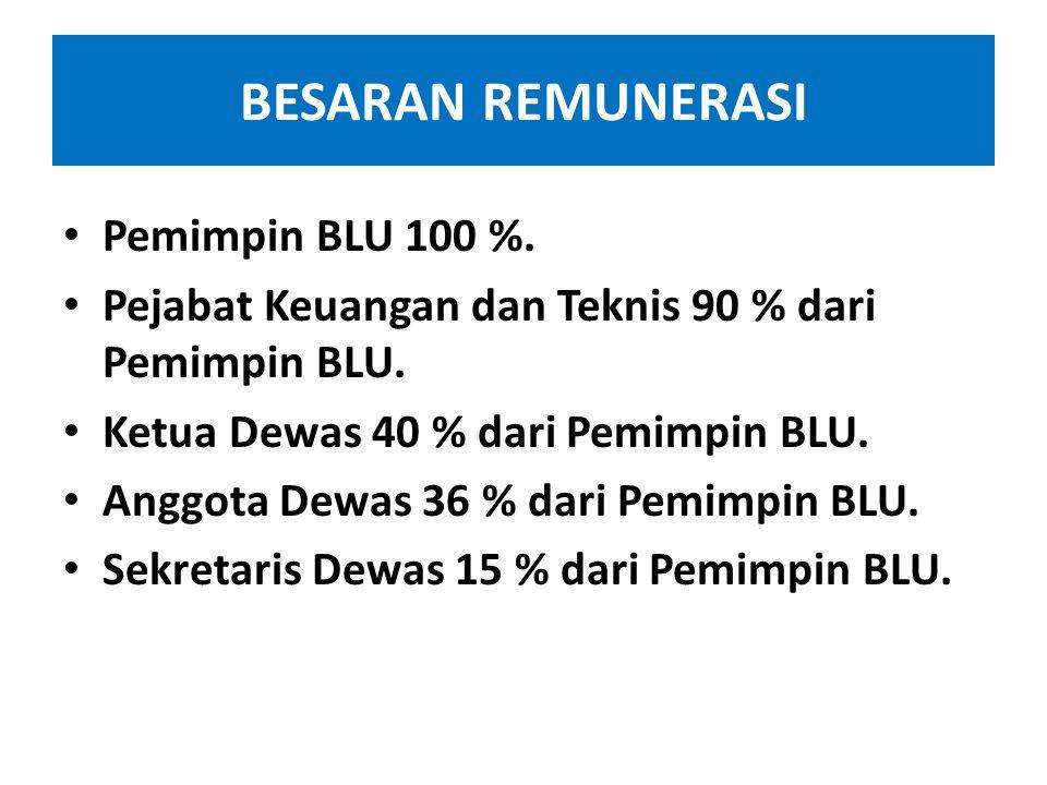 BESARAN REMUNERASI Pemimpin BLU 100 %.