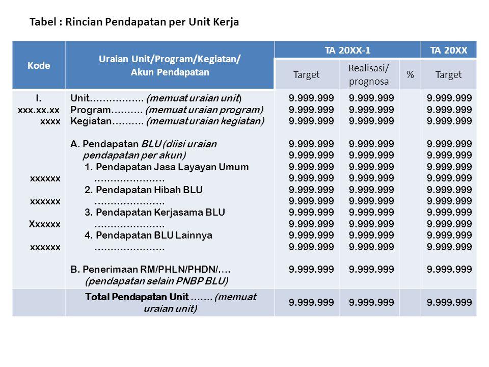 Tabel : Rincian Pendapatan per Unit Kerja