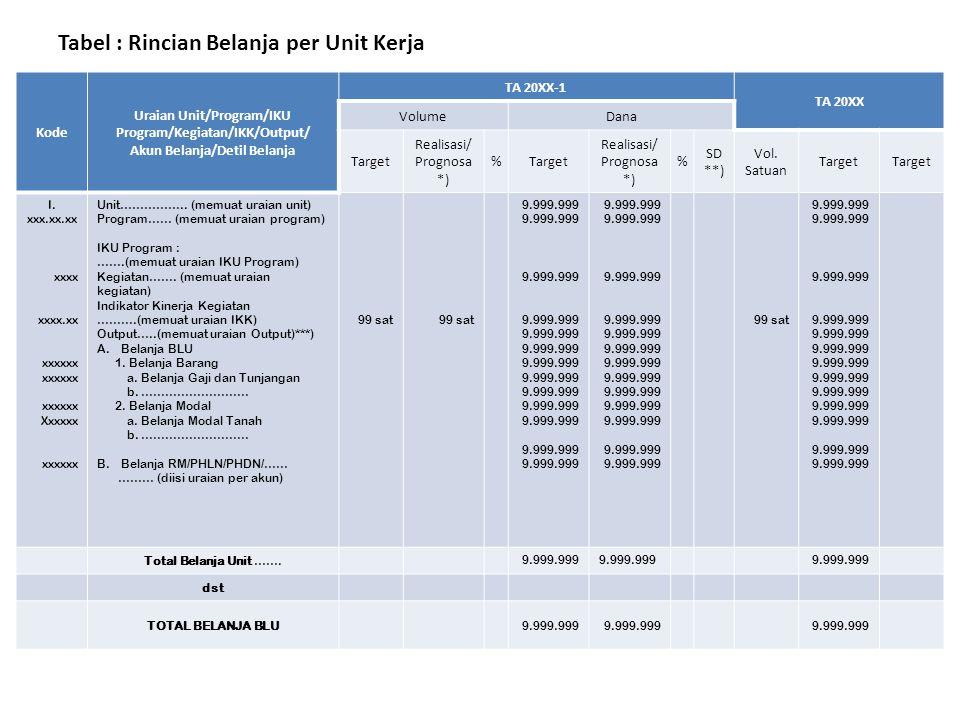 Tabel : Rincian Belanja per Unit Kerja