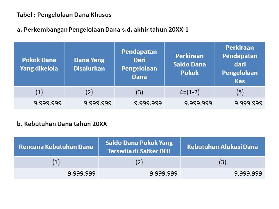 Tabel : Pengelolaan Dana Khusus