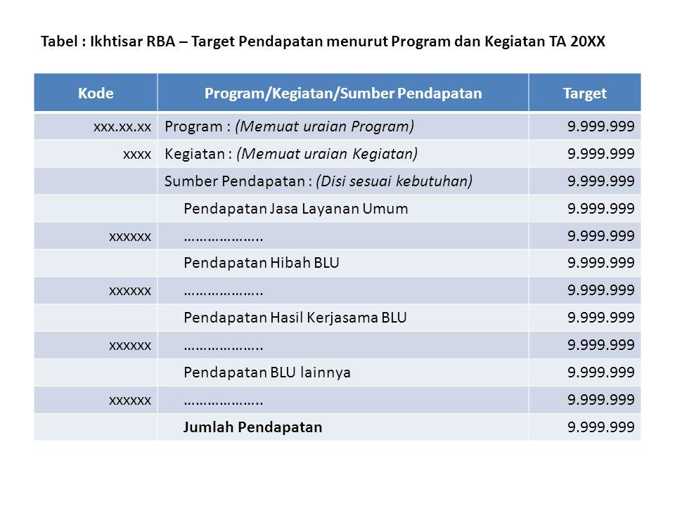 Program/Kegiatan/Sumber Pendapatan