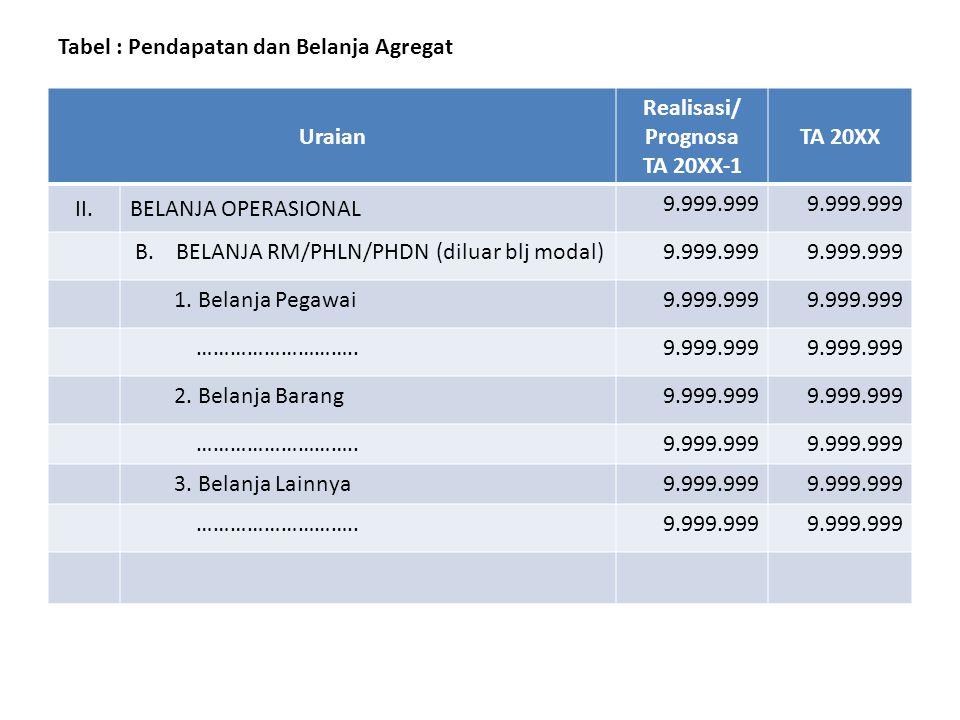 Tabel : Pendapatan dan Belanja Agregat