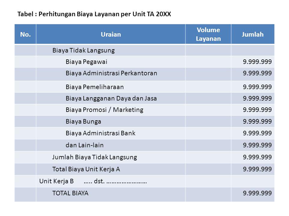 Tabel : Perhitungan Biaya Layanan per Unit TA 20XX