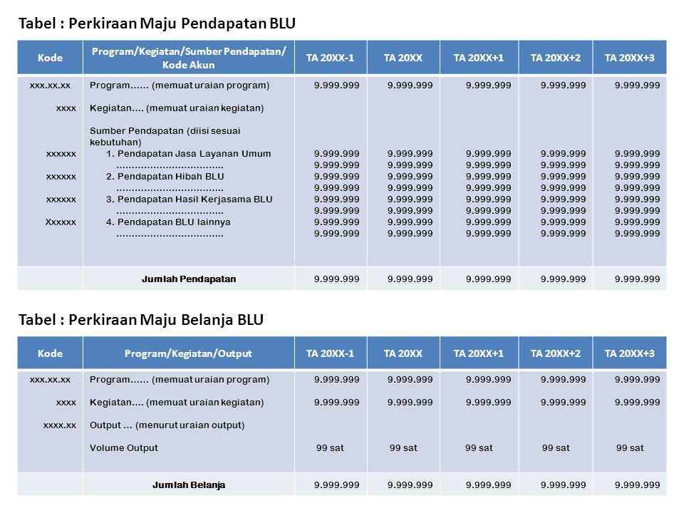 Tabel : Perkiraan Maju Pendapatan BLU