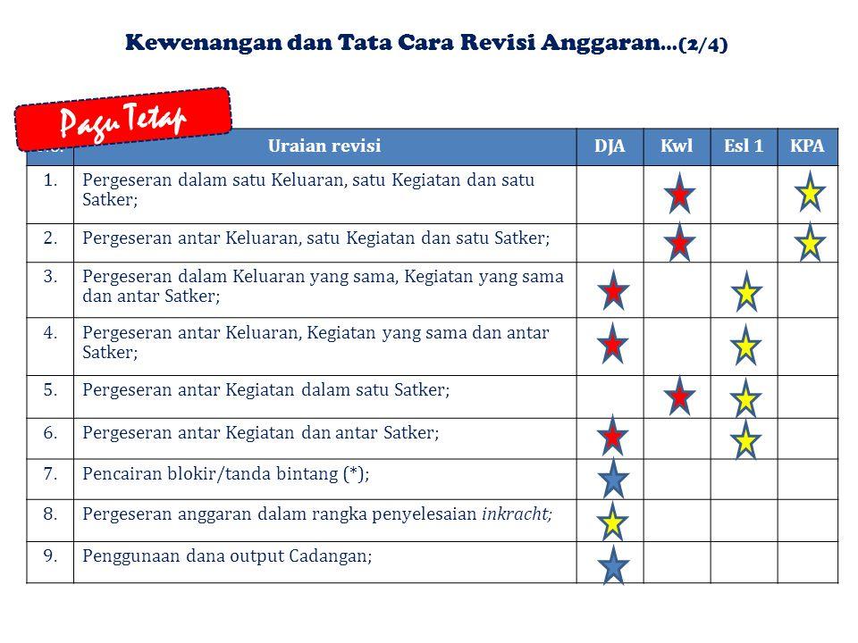 Kewenangan dan Tata Cara Revisi Anggaran…(2/4)