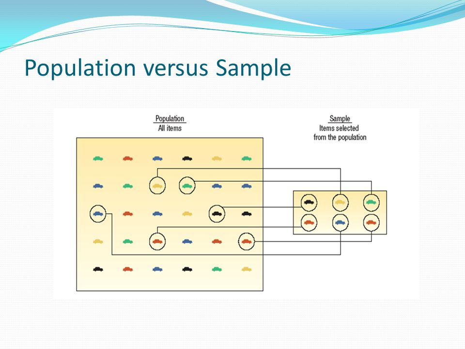 Population versus Sample