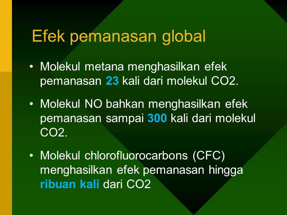 Efek pemanasan global Molekul metana menghasilkan efek pemanasan 23 kali dari molekul CO2.