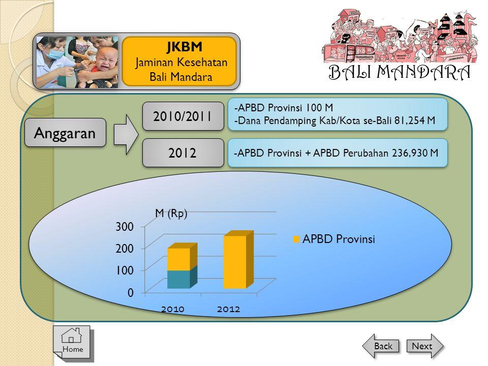 BALI MANDARA Anggaran JKBM 2010/2011 2012 Jaminan Kesehatan
