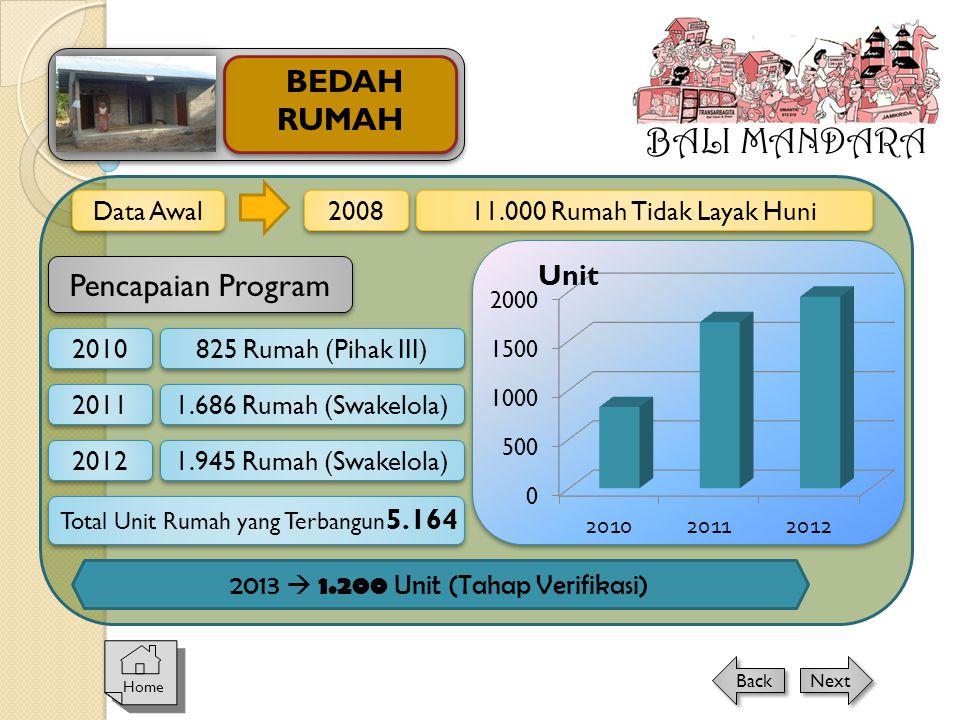 2013  1.200 Unit (Tahap Verifikasi)