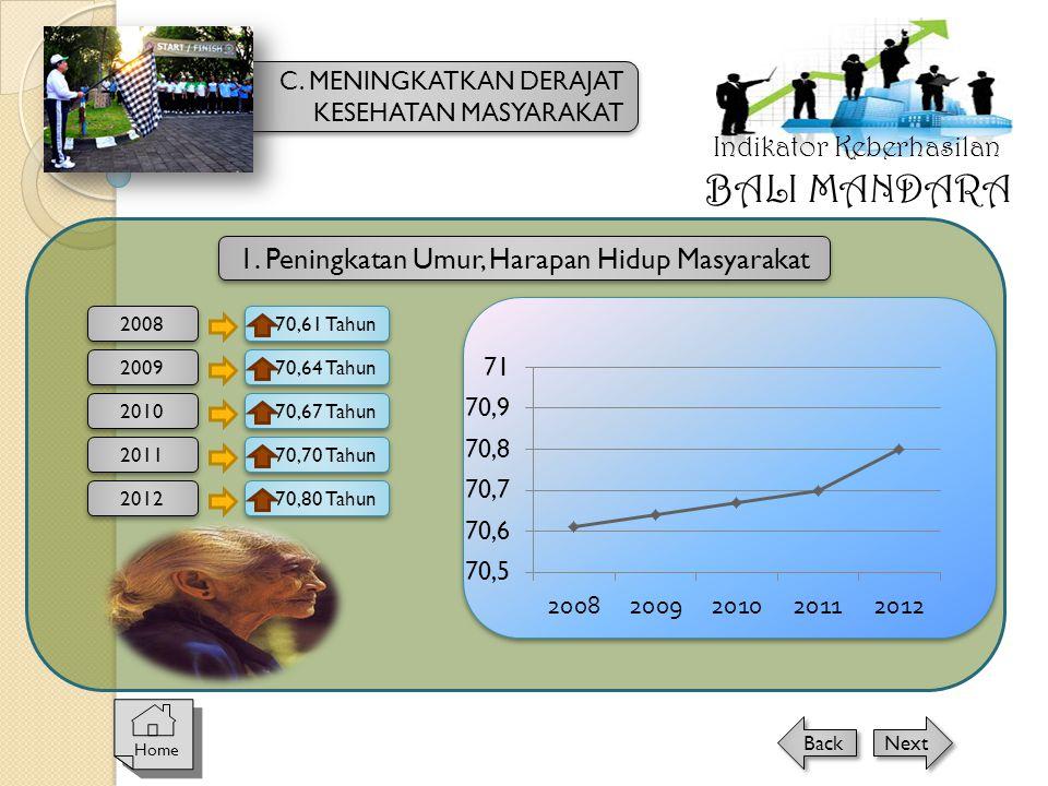 1. Peningkatan Umur, Harapan Hidup Masyarakat