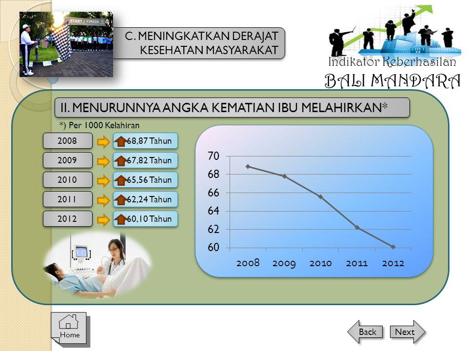 BALI MANDARA Indikator Keberhasilan