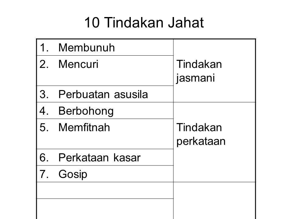 10 Tindakan Jahat 1. Membunuh 2. Mencuri Tindakan jasmani