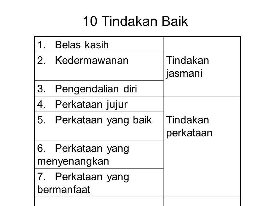 10 Tindakan Baik 1. Belas kasih 2. Kedermawanan Tindakan jasmani