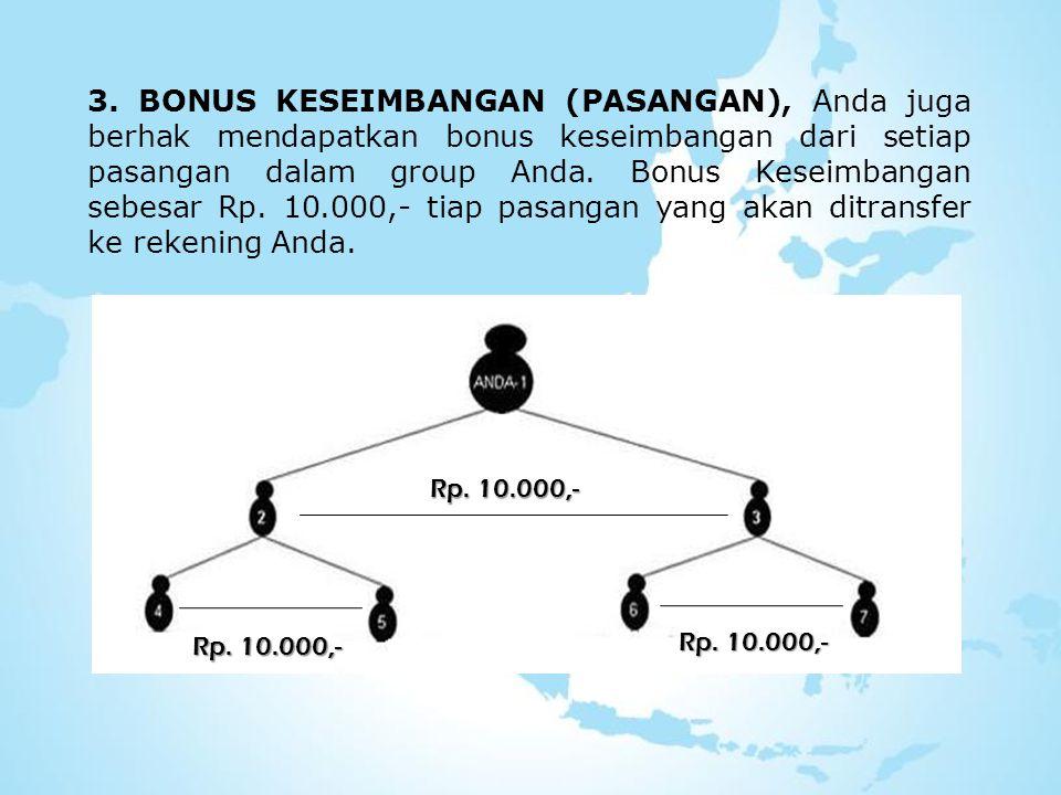 3. BONUS KESEIMBANGAN (PASANGAN), Anda juga berhak mendapatkan bonus keseimbangan dari setiap pasangan dalam group Anda. Bonus Keseimbangan sebesar Rp. 10.000,- tiap pasangan yang akan ditransfer ke rekening Anda.
