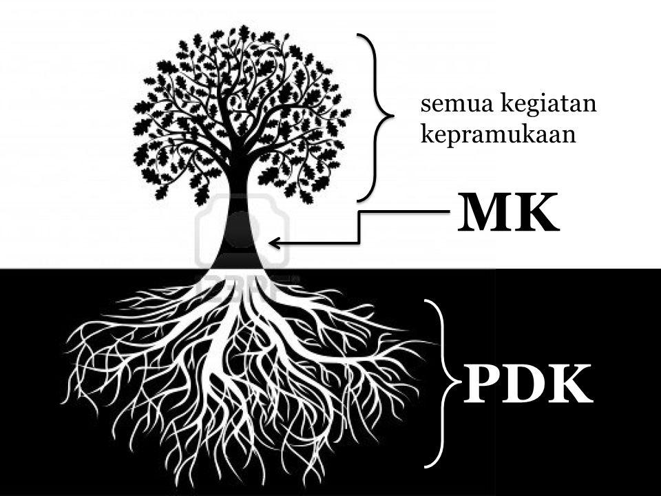 semua kegiatan kepramukaan MK PDK