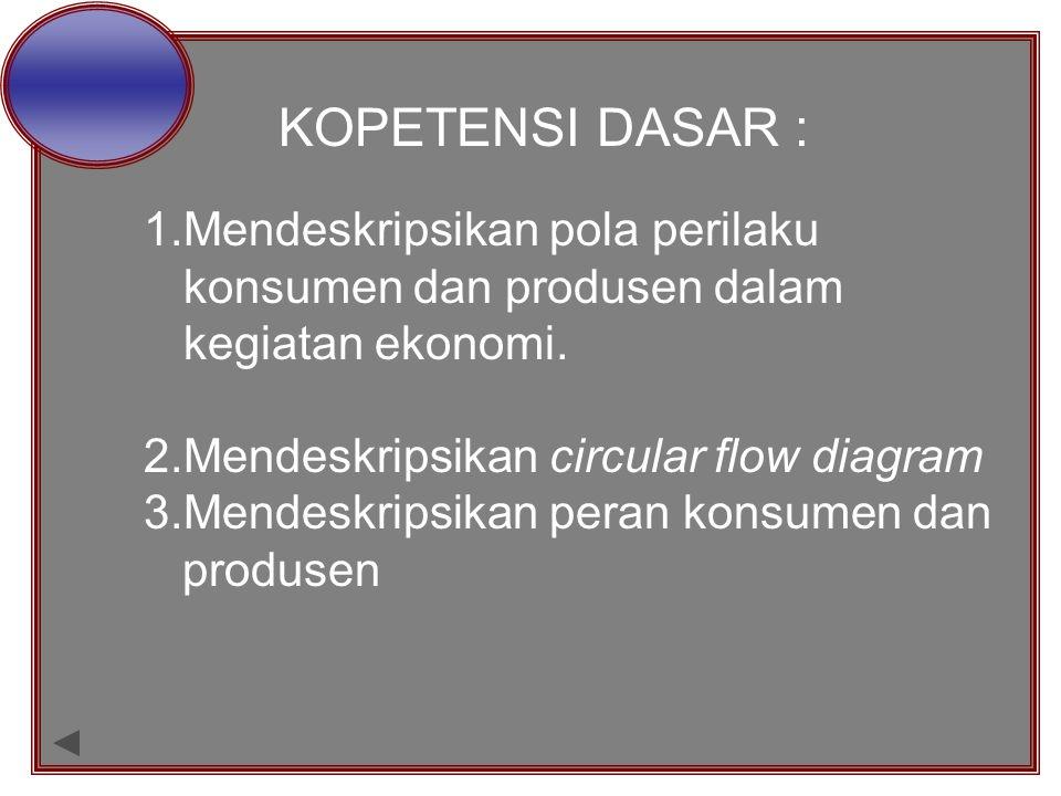 KOPETENSI DASAR : Mendeskripsikan pola perilaku konsumen dan produsen dalam kegiatan ekonomi. 2.Mendeskripsikan circular flow diagram.