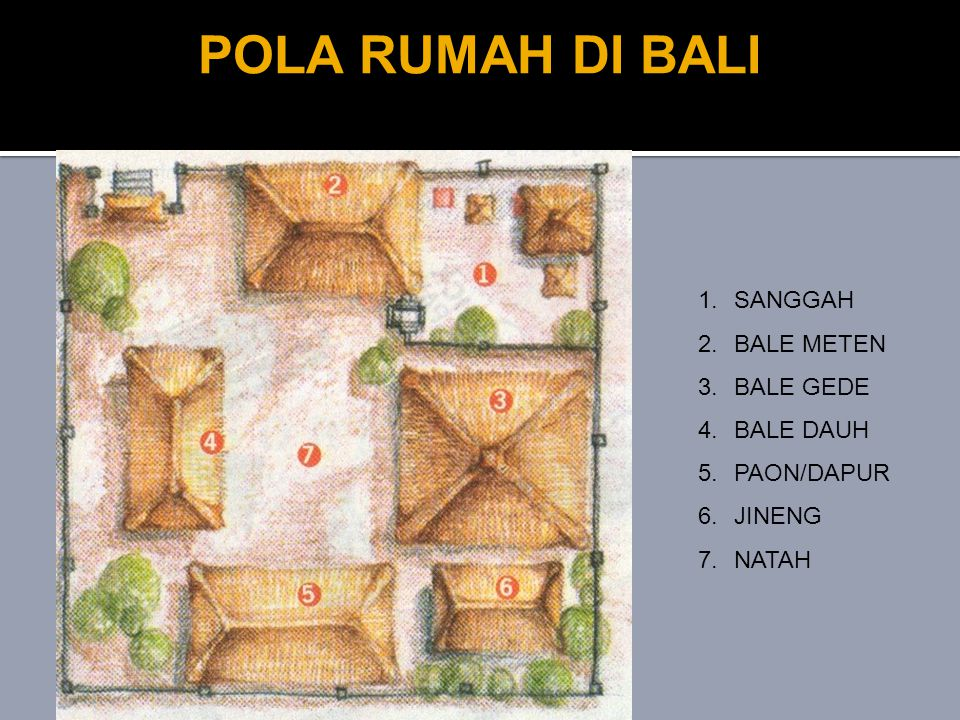 POLA RUMAH DI BALI SANGGAH BALE METEN BALE GEDE BALE DAUH PAON/DAPUR