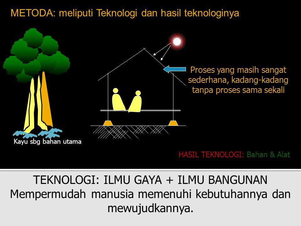 METODA: meliputi Teknologi dan hasil teknologinya