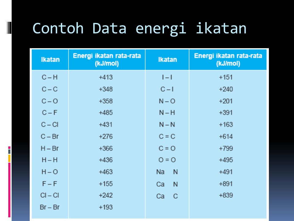 Contoh Data energi ikatan