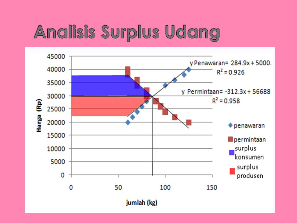 Analisis Surplus Udang