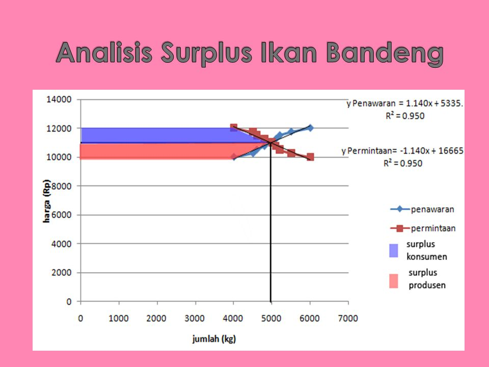 Analisis Surplus Ikan Bandeng