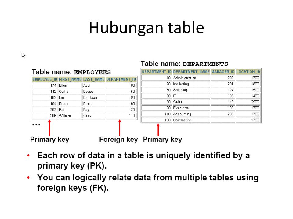 Hubungan table