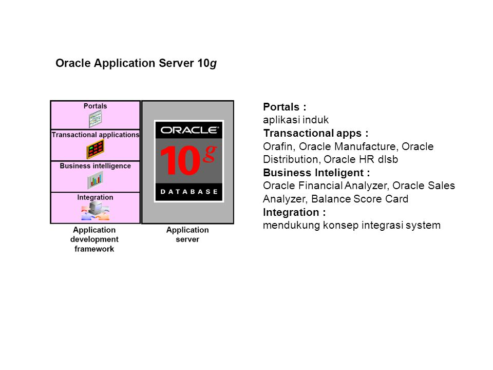 Portals : aplikasi induk. Transactional apps : Orafin, Oracle Manufacture, Oracle Distribution, Oracle HR dlsb.