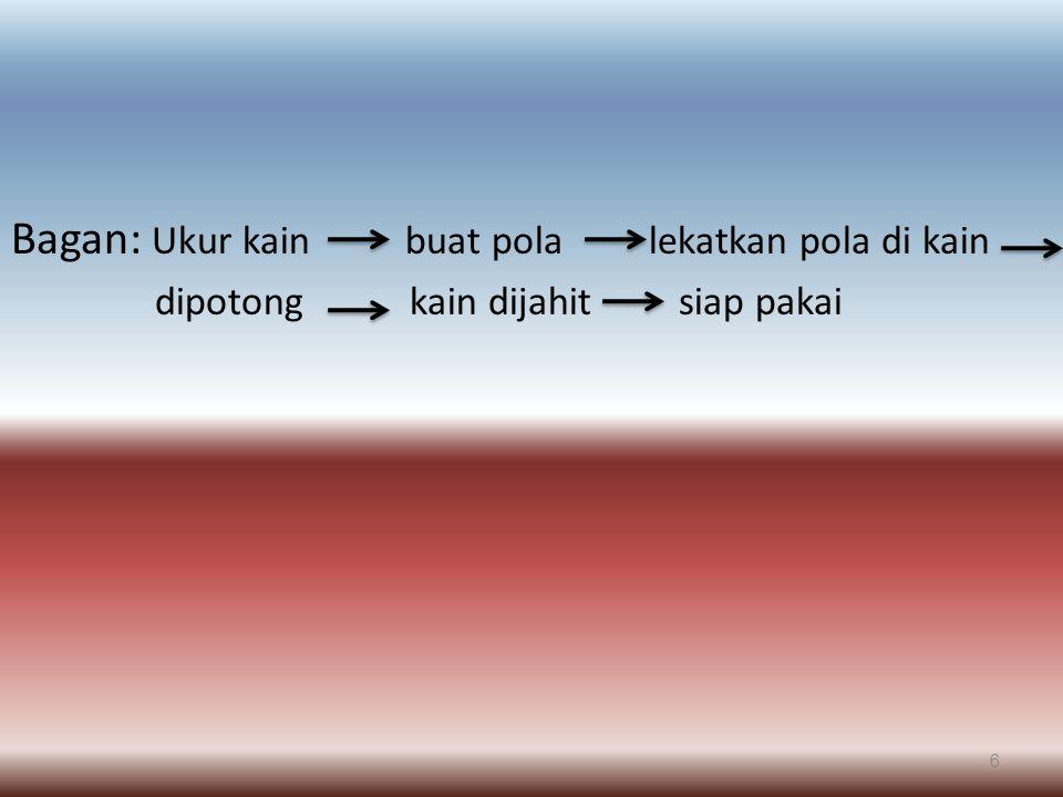 Bagan: Ukur kain buat pola lekatkan pola di kain